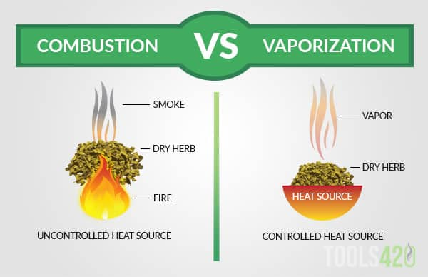 Combustion VS Vaporization